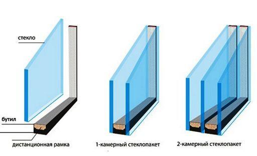 vibor-steklopaketa